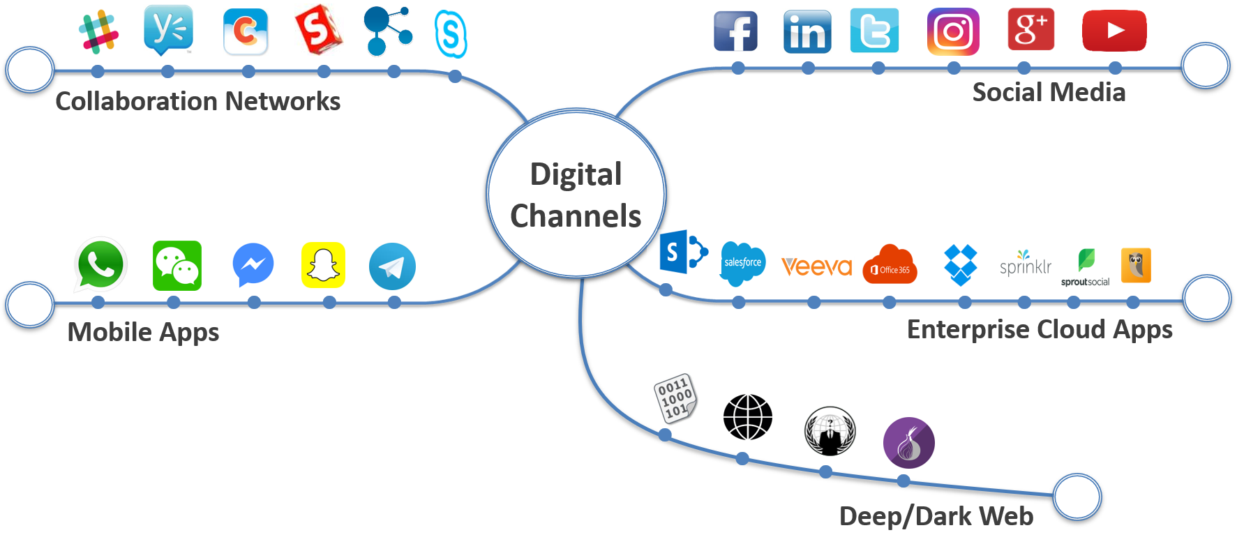 Digital Channels-2