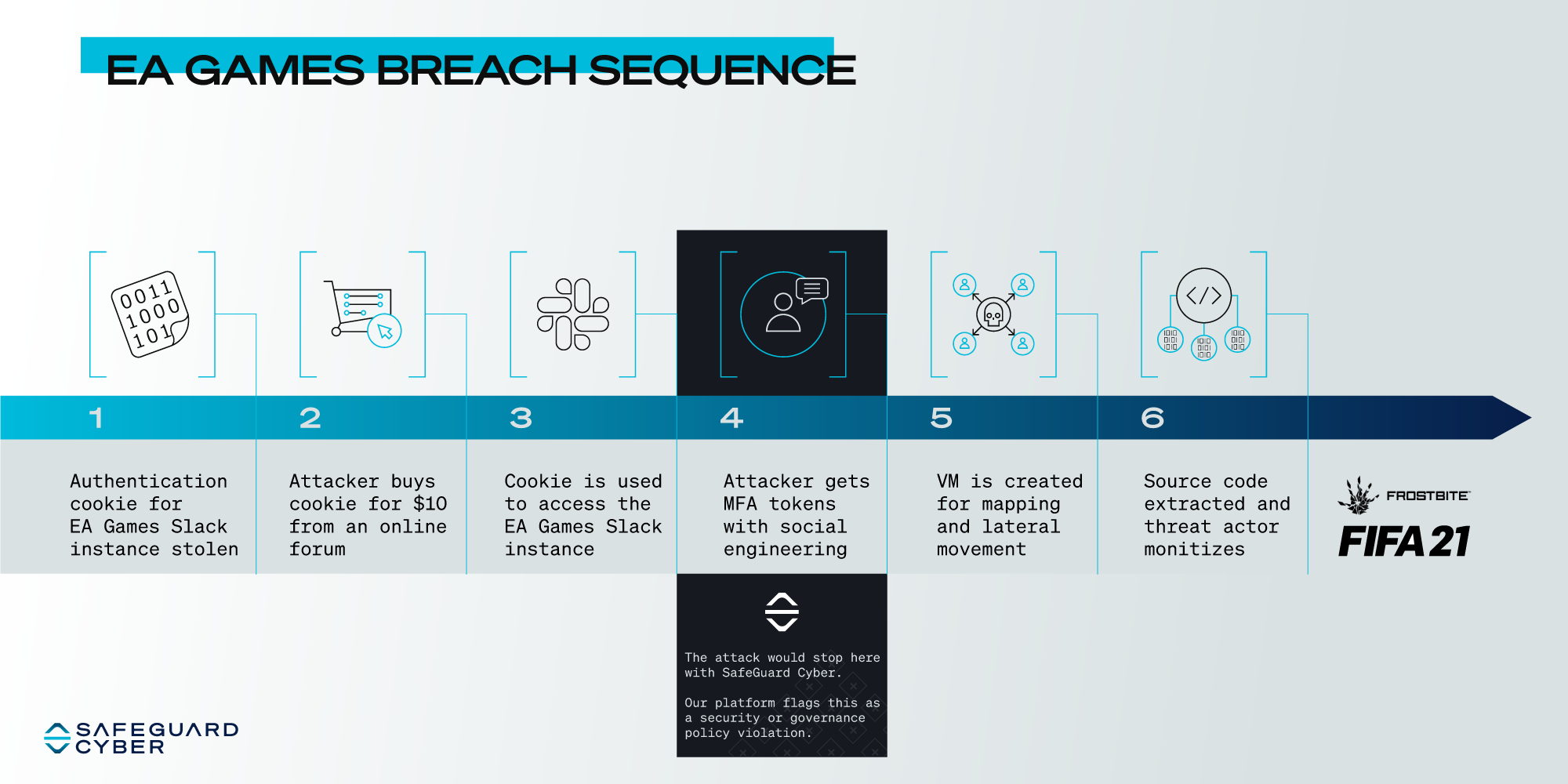 EA-Breach-Sequence (1)