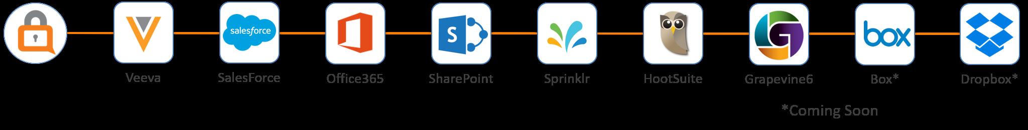 SafeGuard Cyber Enterprise App Channels