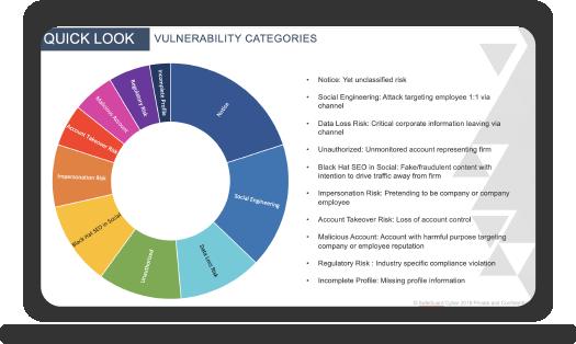SafeGuard Cyber|Risk Assessment