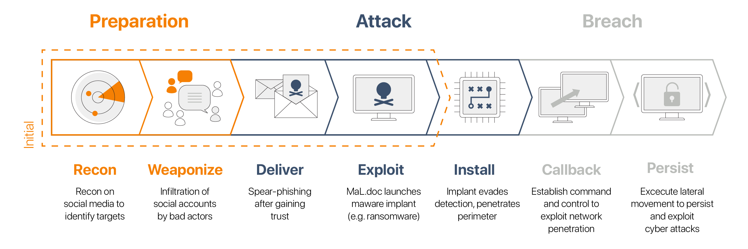 The Anatomy of a Social Ransomware Attack (Graphic)-01
